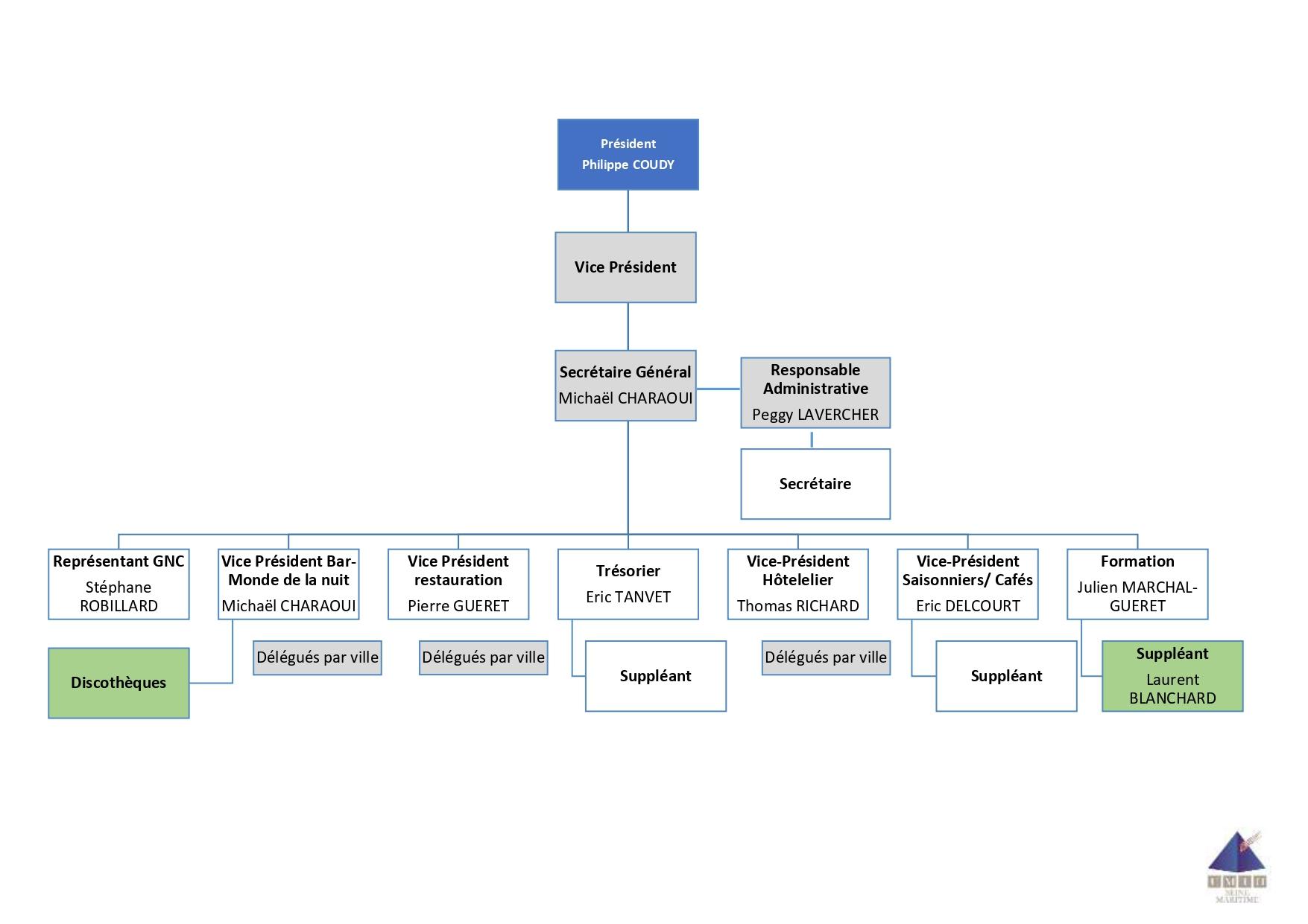 Deuxième organigramme UMIH 76 2021_page-0001